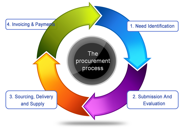 procurement process Understanding the tender procurement process: this free guide on the tendering process explains how you can improve your success with tenders.